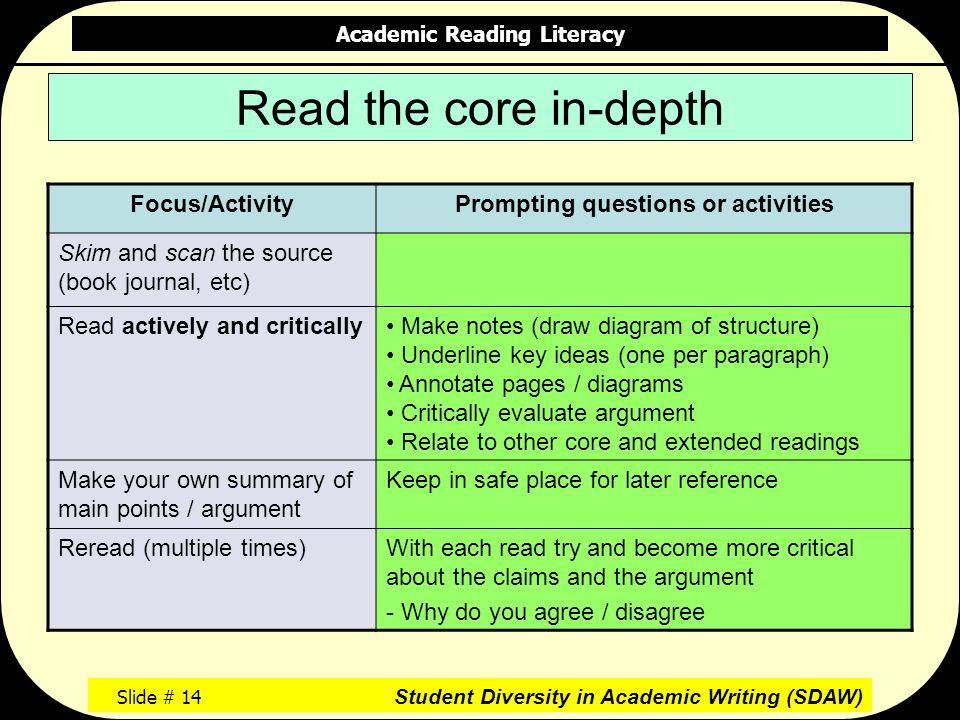 Academic Reading Literacy Slide # 14 Student Diversity in Academic Writing (SDAW) Read the core in-depth Focus/ActivityPrompting questions or activities Skim and scan the source (book journal, etc) Read actively and critically Make notes (draw diagram of structure) Underline key ideas (one per paragraph) Annotate pages / diagrams Critically evaluate argument Relate to other core and extended readings Make your own summary of main points / argument Keep in safe place for later reference Reread (multiple times)With each read try and become more critical about the claims and the argument - Why do you agree / disagree
