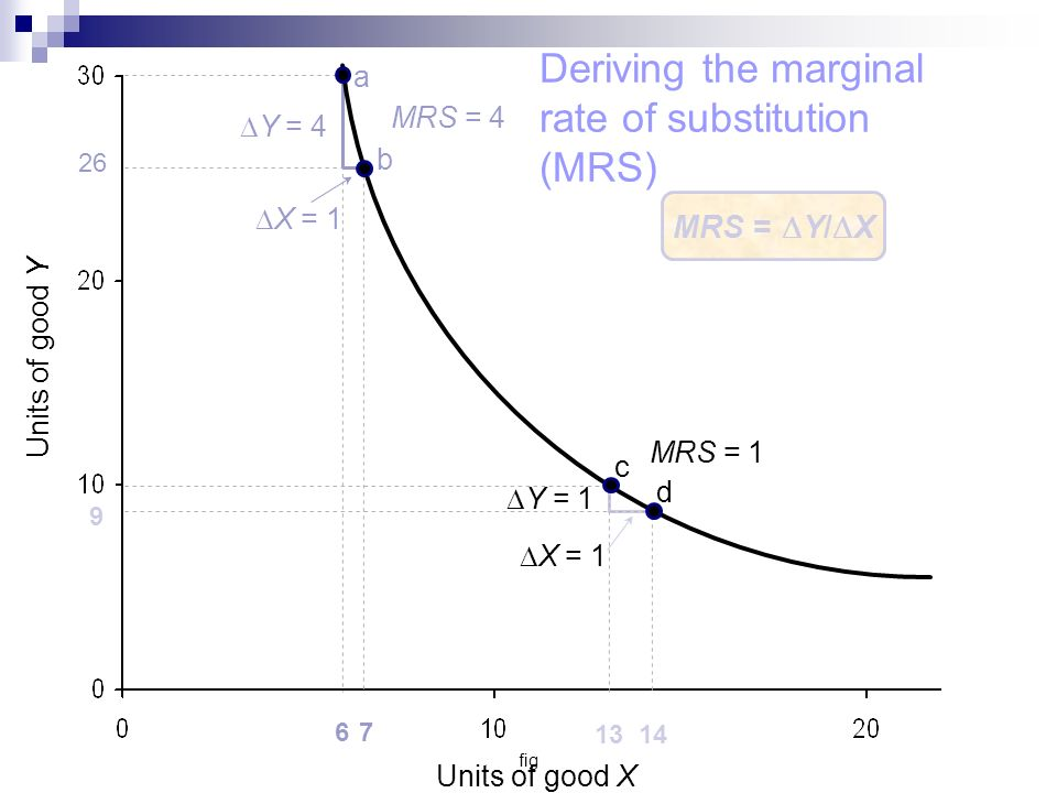 fig a b Units of good Y Units of good X 26 67 d Y = 4 X = 1 Y = 1 X = 1 MRS = 1 MRS = 4 13 14 9 c MRS = Y/ X Deriving the marginal rate of substitution (MRS)