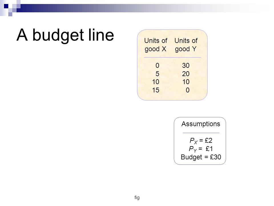 fig Units of good X 0 5 10 15 Units of good Y 30 20 10 0 Assumptions P X = £2 P Y = £1 Budget = £30 A budget line