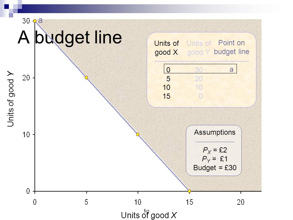 fig Units of good Y Units of good X a Units of good X 0 5 10 15 Units of good Y 30 20 10 0 Assumptions P X = £2 P Y = £1 Budget = £30 Point on budget line a A budget line
