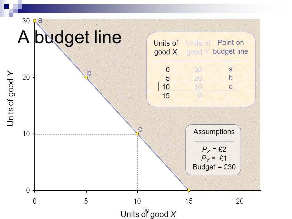 fig Units of good Y Units of good X a b c Units of good X 0 5 10 15 Units of good Y 30 20 10 0 Point on budget line a b c Assumptions P X = £2 P Y = £1 Budget = £30 A budget line