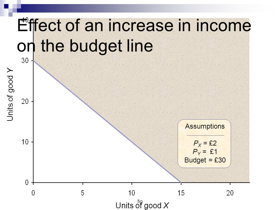 fig Units of good Y Units of good X Assumptions P X = £2 P Y = £1 Budget = £30 Effect of an increase in income on the budget line