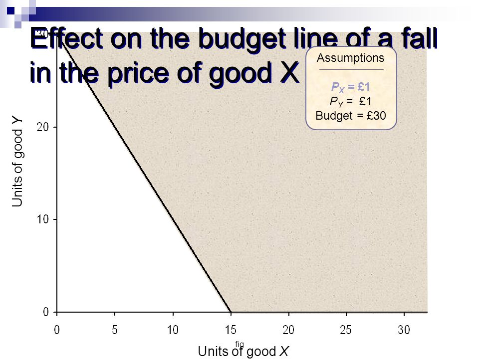 fig Effect on the budget line of a fall in the price of good X Units of good Y Units of good X Assumptions P X = £1 P Y = £1 Budget = £30