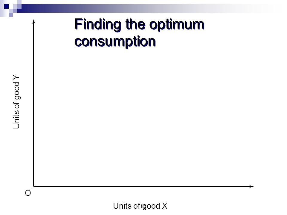 fig Finding the optimum consumption Units of good Y Units of good X O