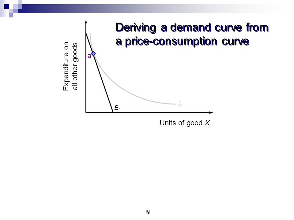 fig Deriving a demand curve from a price-consumption curve B1B1 I1I1 Expenditure on all other goods Units of good X a