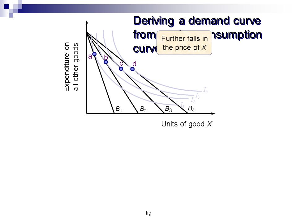 fig Deriving a demand curve from a price-consumption curve B1B1 B2B2 B3B3 I3I3 I2I2 I1I1 I4I4 B4B4 Expenditure on all other goods Units of good X a b c d Further falls in the price of X