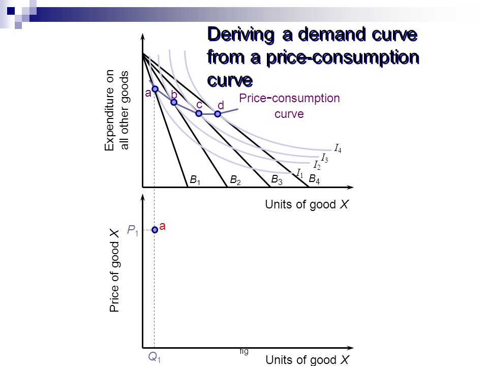 fig Deriving a demand curve from a price-consumption curve B1B1 B2B2 B3B3 I3I3 I2I2 I1I1 I4I4 B4B4 Expenditure on all other goods Units of good X a Price - consumption curve b c d Price of good X Units of good X P1P1 Q1Q1 a