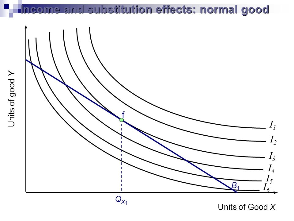 Units of good Y I1I1 I2I2 I3I3 I4I4 I5I5 I6I6 B1B1 f QX1QX1 Income and substitution effects: normal good Units of Good X