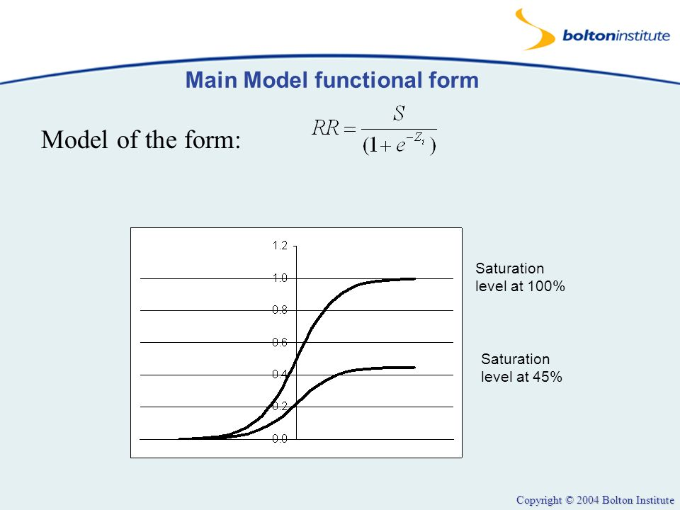 Copyright © 2004 Bolton Institute Main Model functional form Model of the form: Saturation level at 100% Saturation level at 45%