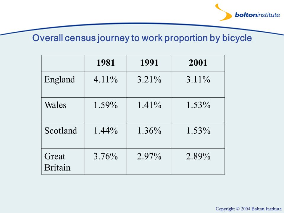 Copyright © 2004 Bolton Institute Overall census journey to work proportion by bicycle 198119912001 England4.11%3.21%3.11% Wales1.59%1.41%1.53% Scotla
