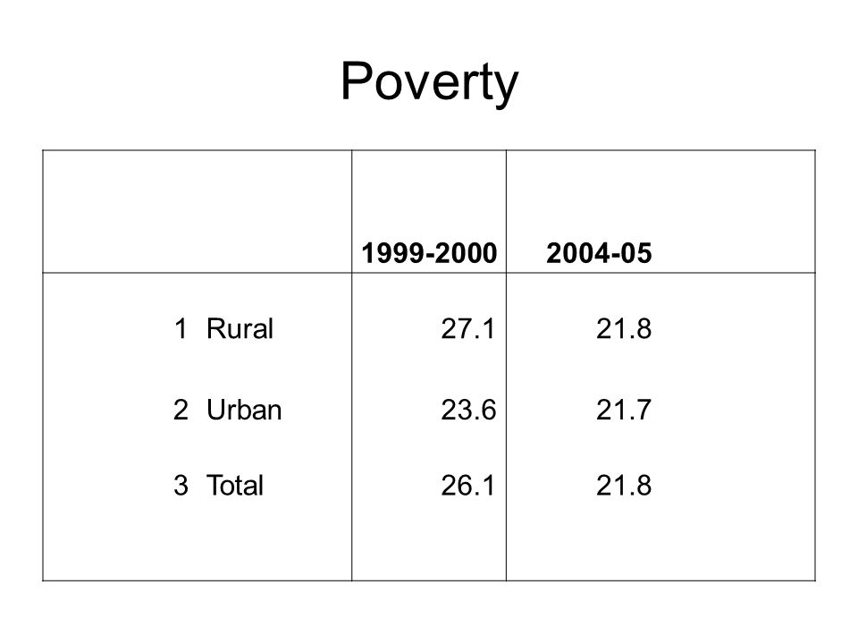 Poverty 1999-20002004-05 1Rural27.121.8 2Urban23.621.7 3Total26.121.8