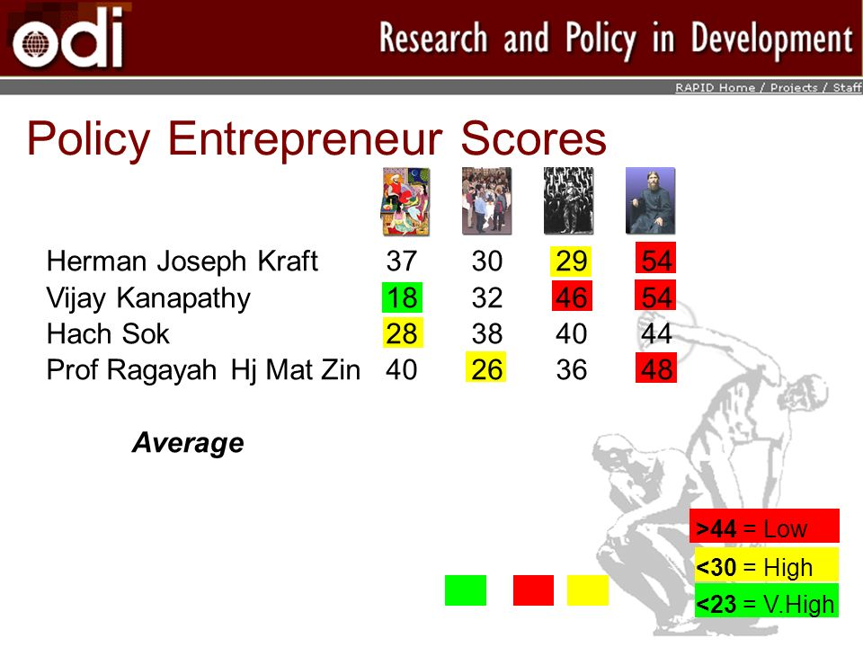 >44 = Low Policy Entrepreneur Scores <23 = V.High <30 = High Herman Joseph Kraft37302954 Vijay Kanapathy18324654 Hach Sok28384044 Prof Ragayah Hj Mat Zin40263648 Average