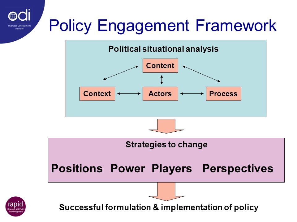 Content ContextActorsProcess Context PositionsPower Players Perspectives Strategies to change Successful formulation & implementation of policy Politi