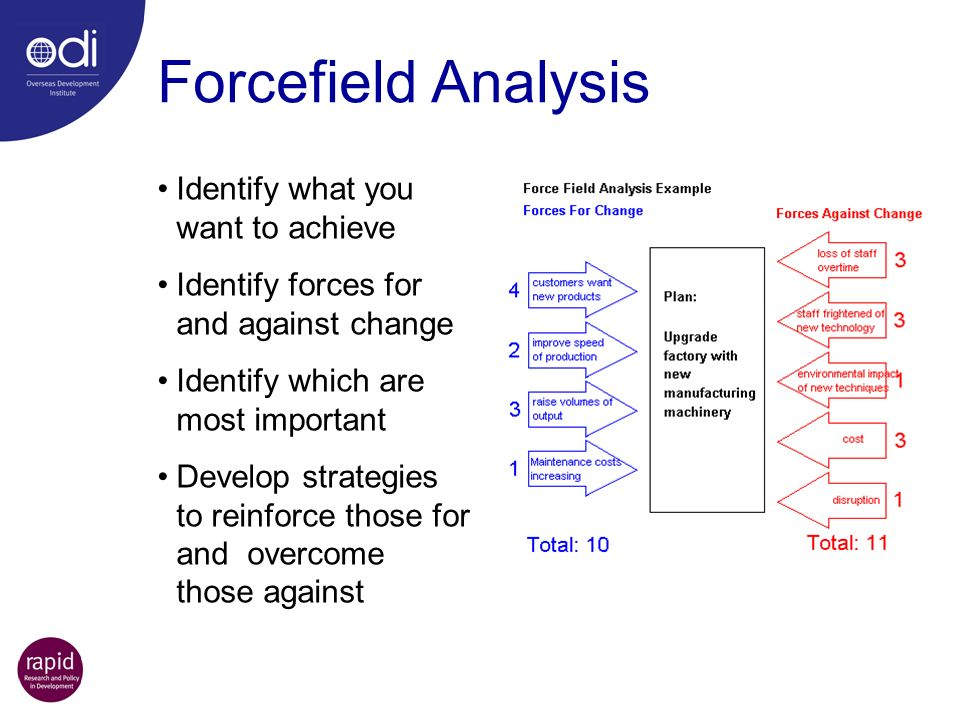 Forcefield Analysis Identify what you want to achieve Identify forces for and against change Identify which are most important Develop strategies to r