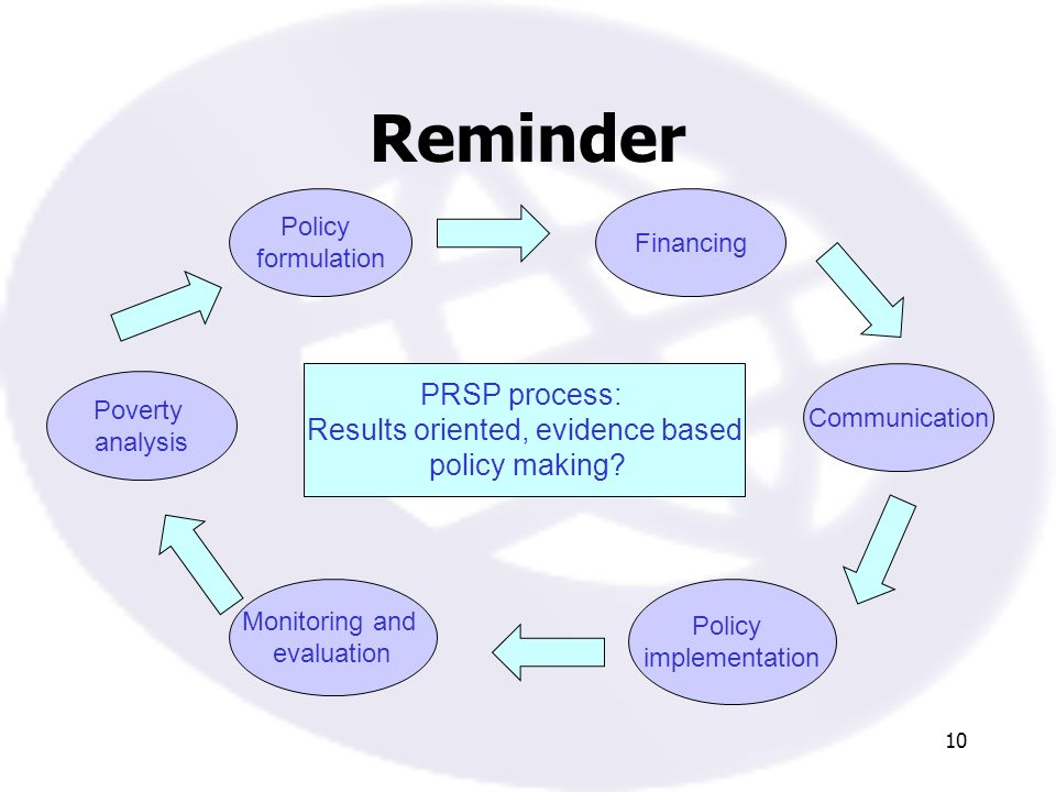 10 Reminder Policy formulation Communication Policy implementation Monitoring and evaluation Poverty analysis Financing PRSP process: Results oriented, evidence based policy making