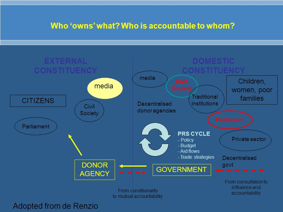 Private sector Who owns what? Who is accountable to whom? CITIZENS EXTERNAL CONSTITUENCY DOMESTIC CONSTITUENCY DONOR AGENCY GOVERNMENT Children, women
