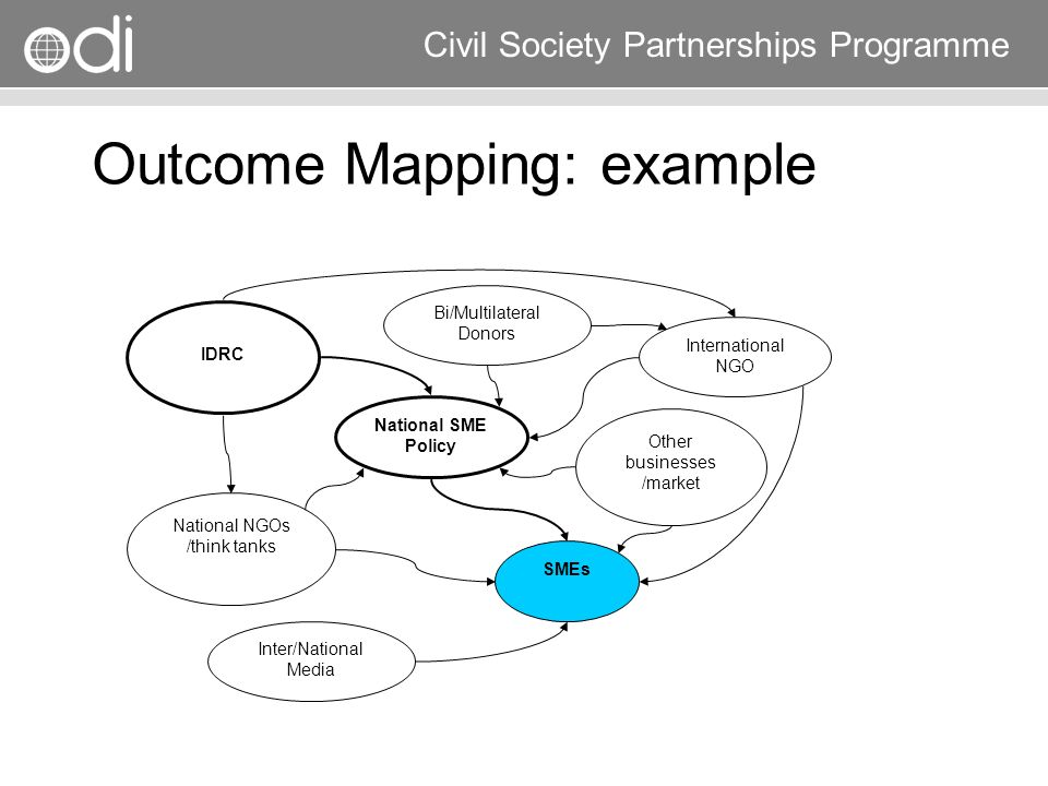 Research and Policy in Development RAPID Programme Civil Society Partnerships Programme Outcome Mapping: example SMEs National SME Policy IDRC Nationa