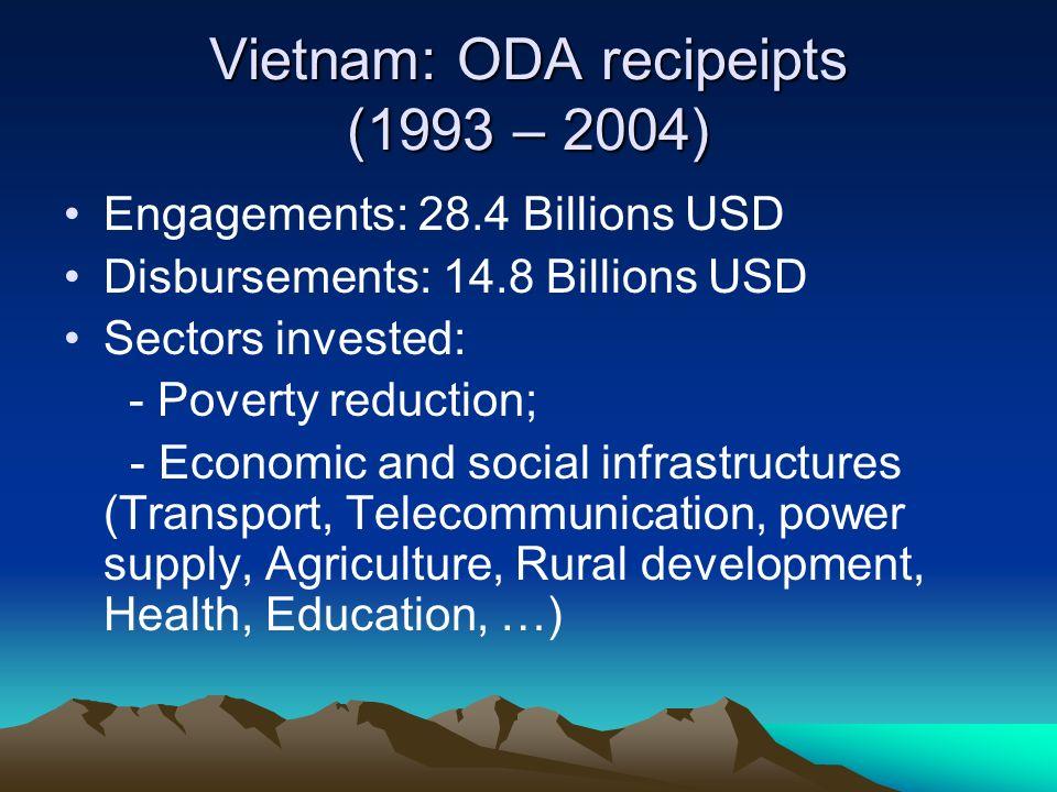 Vietnam: ODA recipeipts (1993 – 2004) Engagements: 28.4 Billions USD Disbursements: 14.8 Billions USD Sectors invested: - Poverty reduction; - Economi