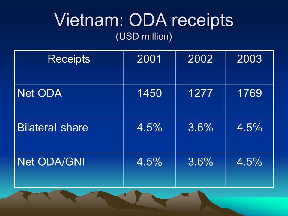 Vietnam: ODA receipts (USD million) Receipts200120022003 Net ODA145012771769 Bilateral share4.5%3.6%4.5% Net ODA/GNI4.5%3.6%4.5%
