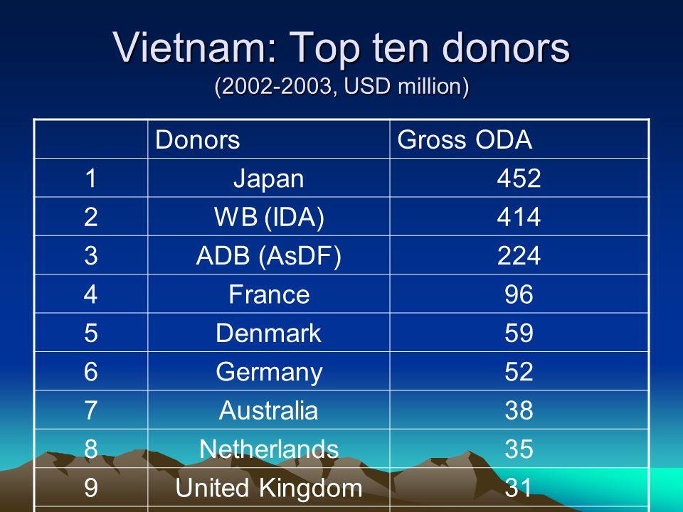 Vietnam: Top ten donors (2002-2003, USD million) DonorsGross ODA 1Japan452 2WB (IDA)414 3ADB (AsDF)224 4France96 5Denmark59 6Germany52 7Australia38 8N