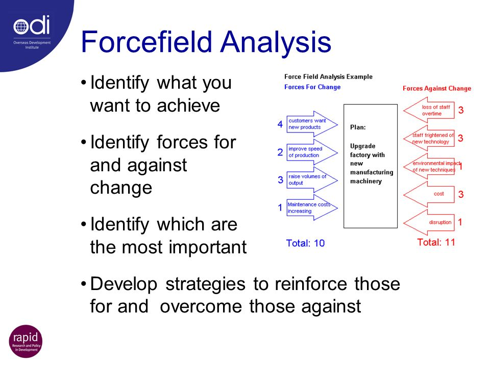 Forcefield Analysis Identify what you want to achieve Identify forces for and against change Identify which are the most important Develop strategies to reinforce those for and overcome those against