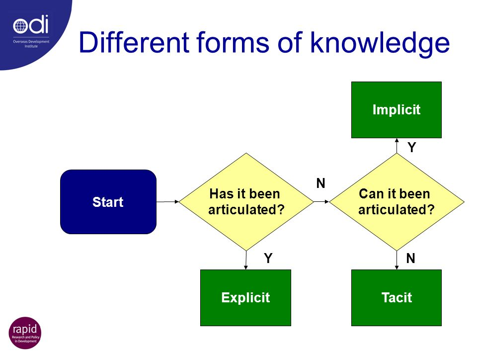 Different forms of knowledge Start Has it been articulated.