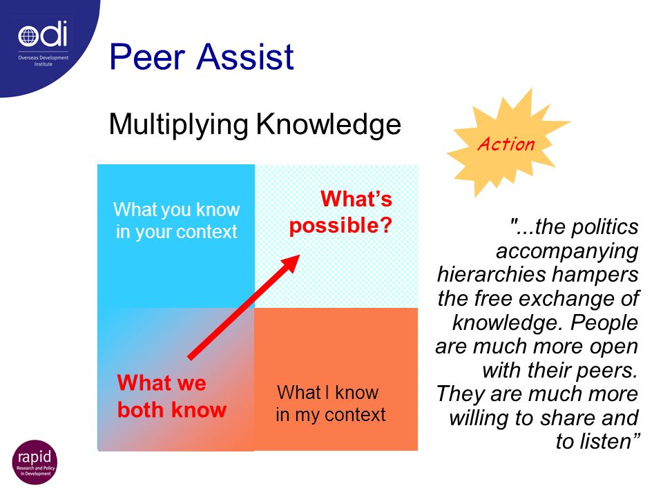 Peer Assist What you know in your context What I know in my context ...the politics accompanying hierarchies hampers the free exchange of knowledge.