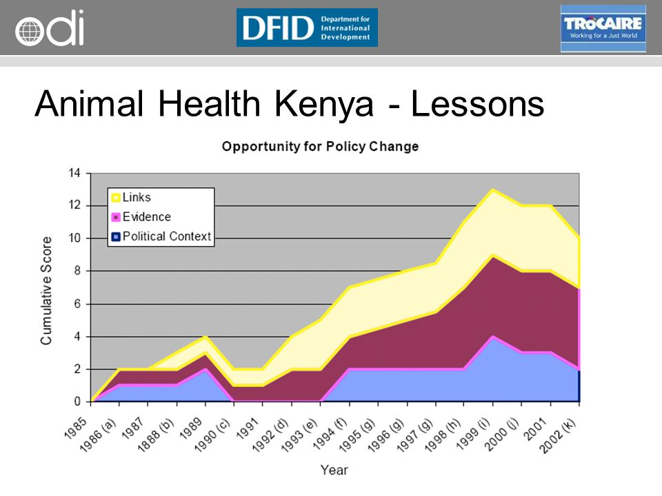 RAPID Programme Political stagnation, professional protectionism Practical evidence invisible to policy makers Powerful individuals, professional interests Timing A Tipping Point New champions Collaborative policy-research Animal Health Kenya - Lessons