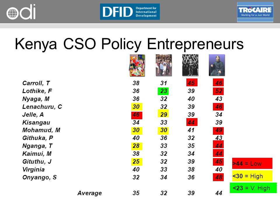 RAPID Programme >44 = Low Kenya CSO Policy Entrepreneurs <23 = V.