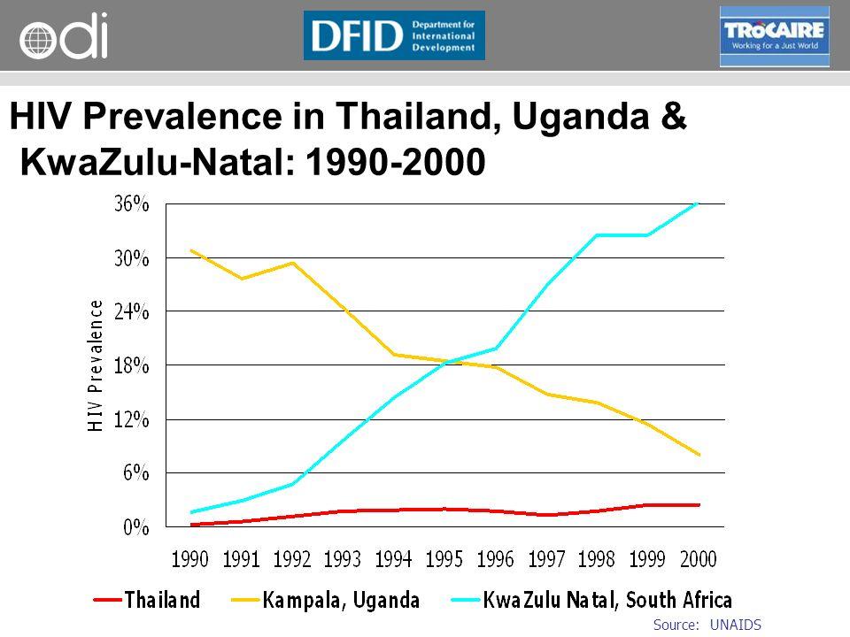 RAPID Programme HIV Prevalence in Thailand, Uganda & KwaZulu-Natal: 1990-2000 Source: UNAIDS