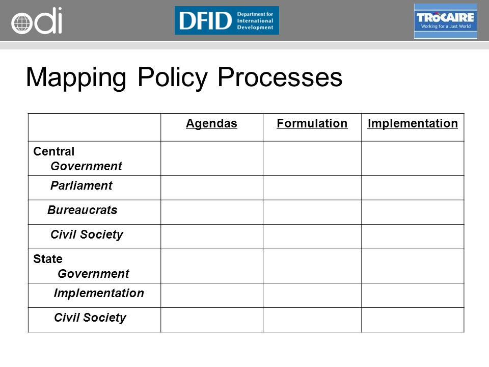 RAPID Programme Mapping Policy Processes AgendasFormulationImplementation Central Government Parliament Bureaucrats Civil Society State Government Implementation Civil Society
