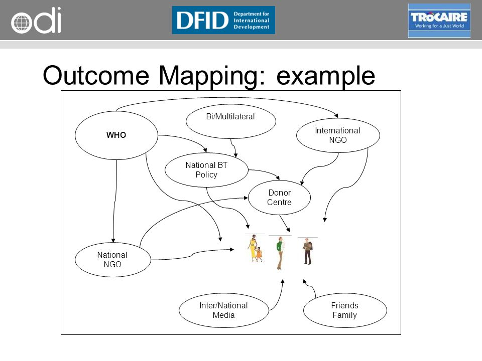 RAPID Programme Outcome Mapping: example Donor Centre National BT Policy WHO National NGO International NGO Bi/Multilateral Inter/National Media Frien