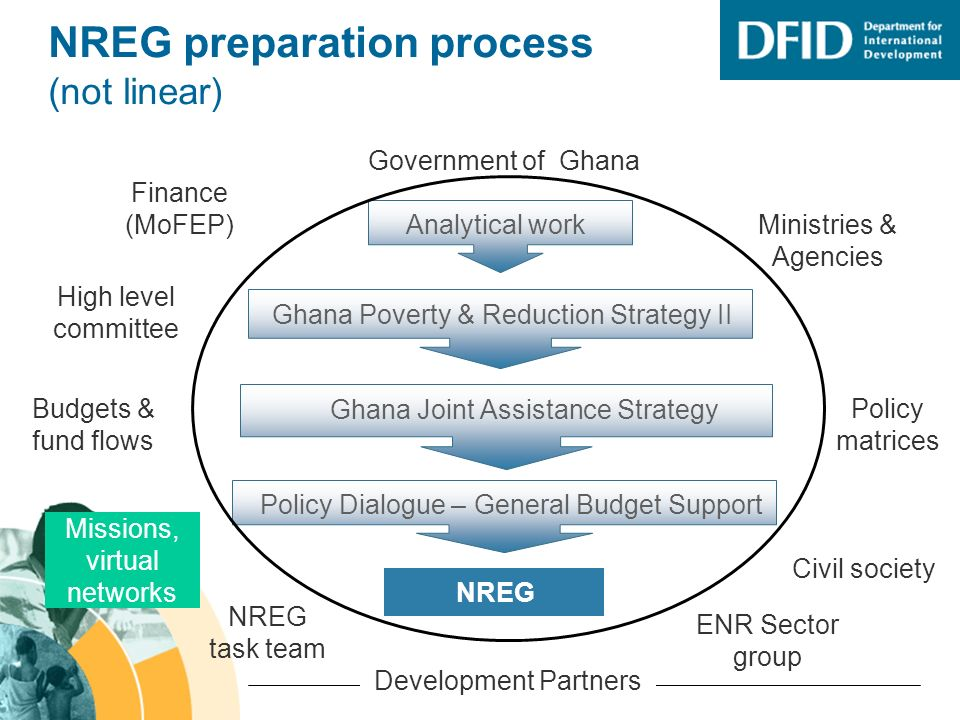 NREG preparation process (not linear) Government of Ghana Development Partners Missions, virtual networks NREG task team Ghana Poverty & Reduction Strategy II Ghana Joint Assistance Strategy Policy Dialogue – General Budget Support Analytical work NREG Ministries & Agencies Civil society Policy matrices Finance (MoFEP) High level committee Budgets & fund flows ENR Sector group