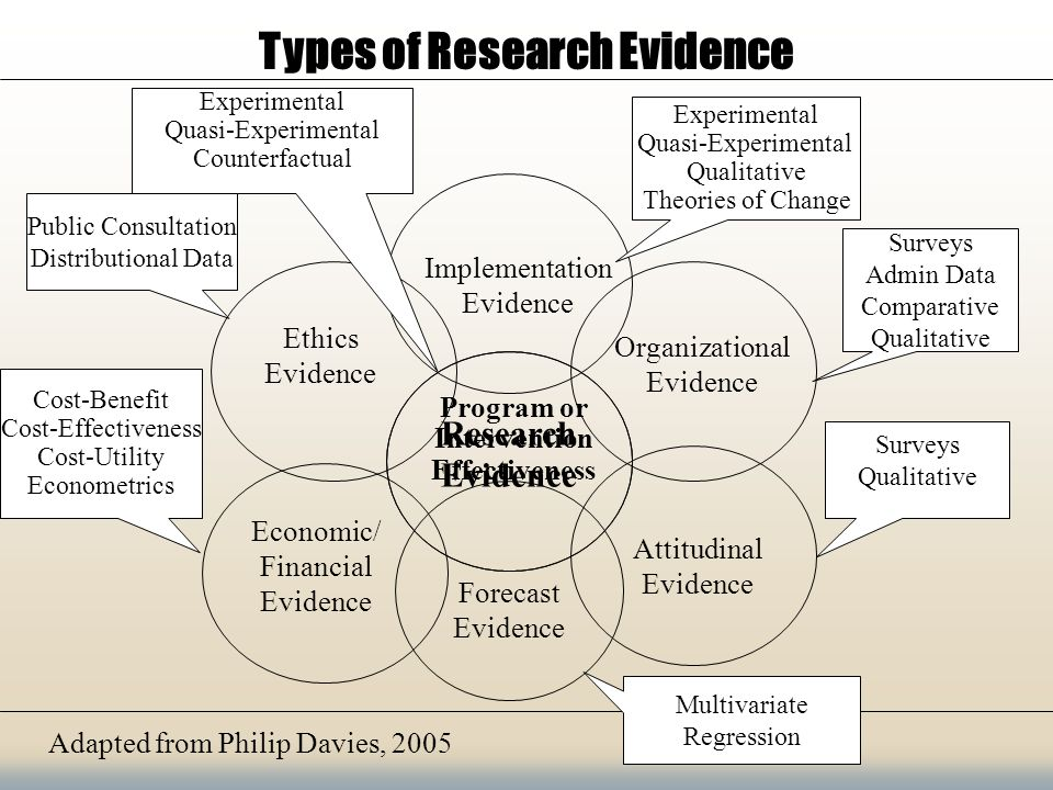 Adapted from Philip Davies, 2005 Program or Intervention Effectiveness Types of Research Evidence Implementation Evidence Organizational Evidence Economic/ Financial Evidence Ethics Evidence Forecast Evidence Attitudinal Evidence Experimental Quasi-Experimental Counterfactual Surveys Admin Data Comparative Qualitative Cost-Benefit Cost-Effectiveness Cost-Utility Econometrics Experimental Quasi-Experimental Qualitative Theories of Change Public Consultation Distributional Data Multivariate Regression Surveys Qualitative