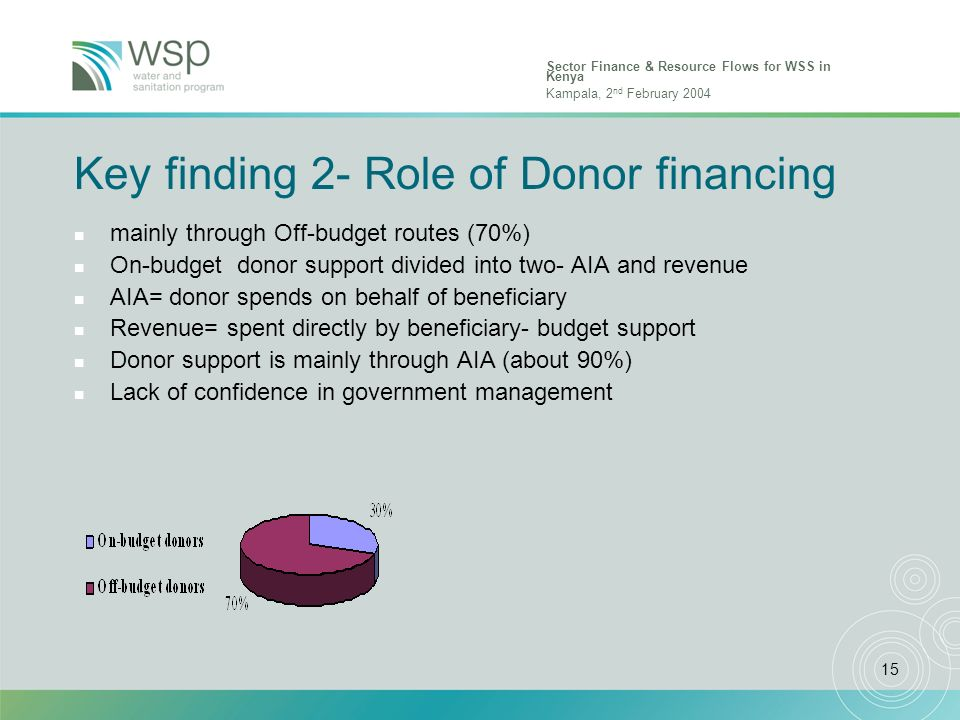 Sector Finance & Resource Flows for WSS in Kenya Kampala, 2 nd February 2004 15 Key finding 2- Role of Donor financing n mainly through Off-budget routes (70%) n On-budget donor support divided into two- AIA and revenue n AIA= donor spends on behalf of beneficiary n Revenue= spent directly by beneficiary- budget support n Donor support is mainly through AIA (about 90%) n Lack of confidence in government management