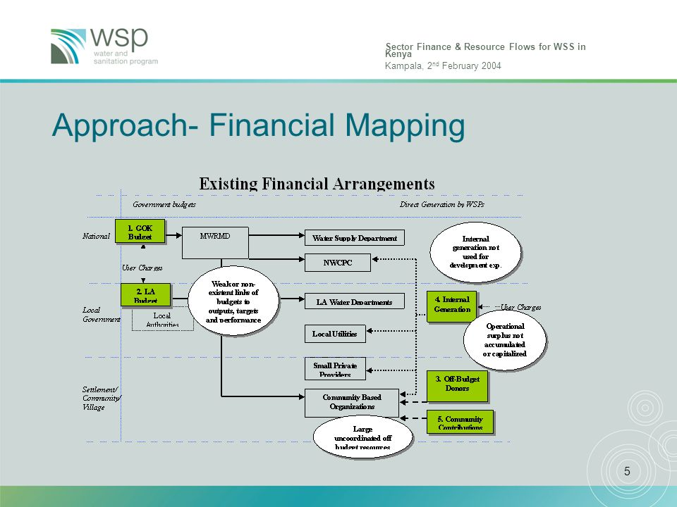 Sector Finance & Resource Flows for WSS in Kenya Kampala, 2 nd February 2004 5 Approach- Financial Mapping