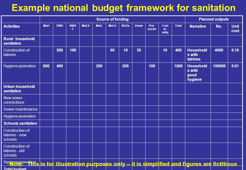 Example national budget framework for sanitation Source of fundingPlanned outputs Activities MoHDWDNWS C MoESMoGMoLGNGOsDonorPriv.