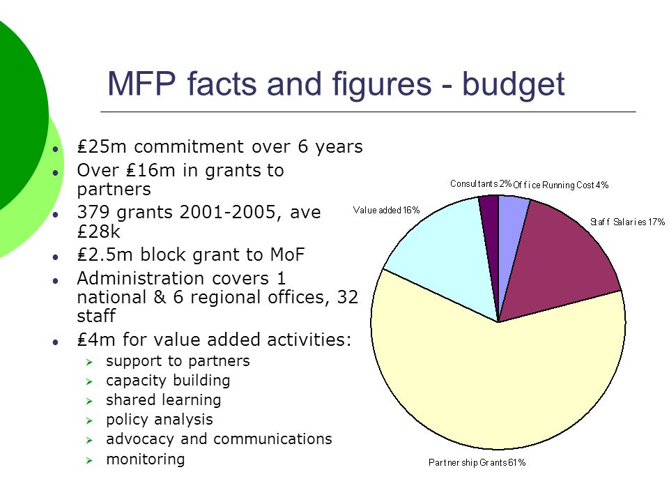 MFP facts and figures - budget 25m commitment over 6 years Over 16m in grants to partners 379 grants , ave £28k 2.5m block grant to MoF Administration covers 1 national & 6 regional offices, 32 staff 4m for value added activities: support to partners capacity building shared learning policy analysis advocacy and communications monitoring