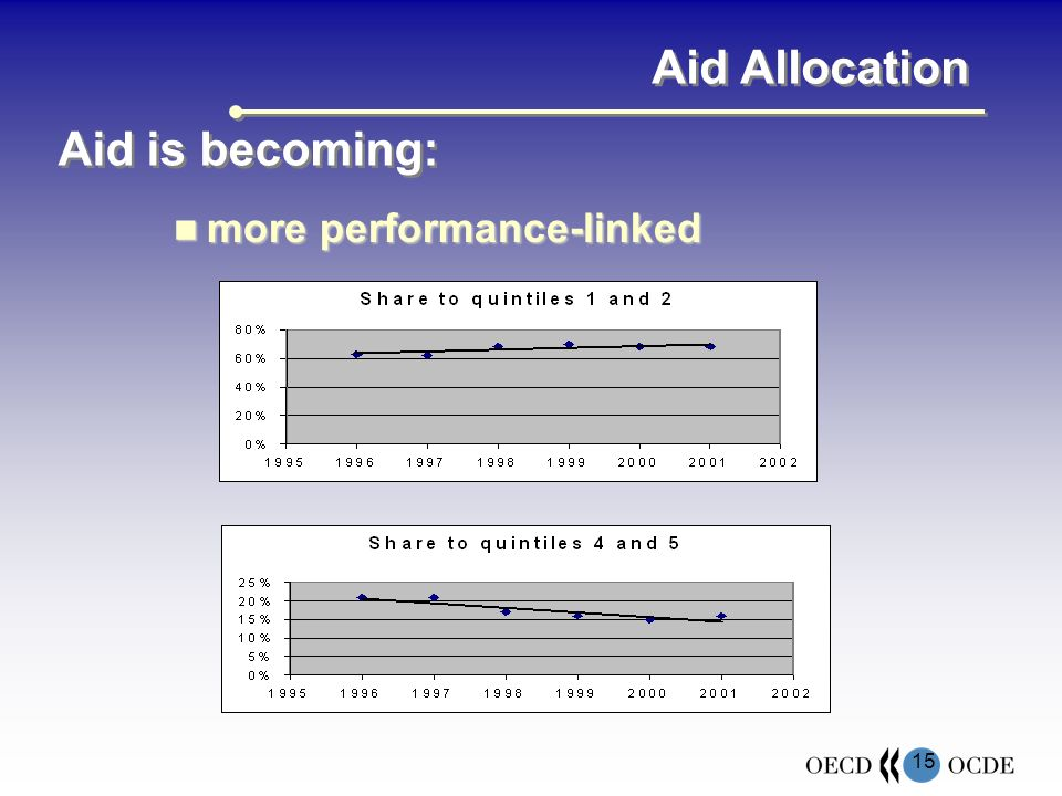 15 Aid Allocation more performance-linked more performance-linked Aid is becoming: