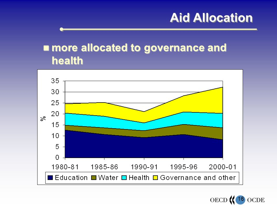 16 Aid Allocation more allocated to governance and health more allocated to governance and health