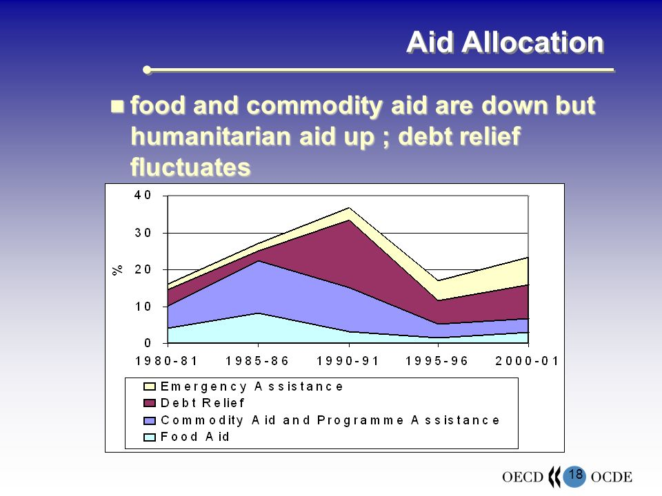 18 Aid Allocation food and commodity aid are down but humanitarian aid up ; debt relief fluctuates food and commodity aid are down but humanitarian aid up ; debt relief fluctuates