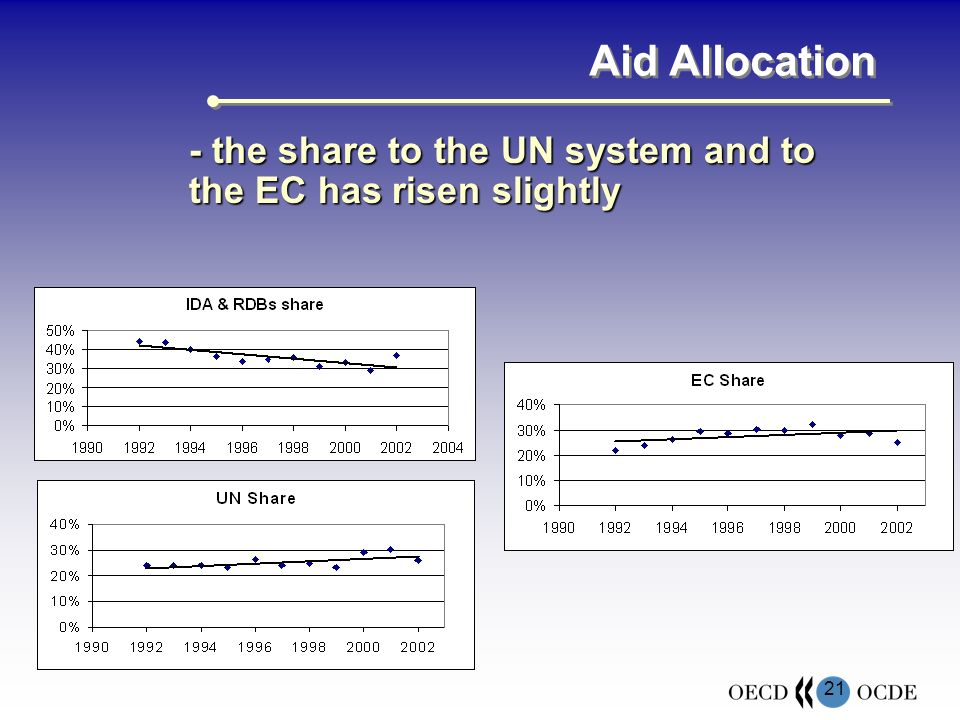 21 Aid Allocation - the share to the UN system and to the EC has risen slightly