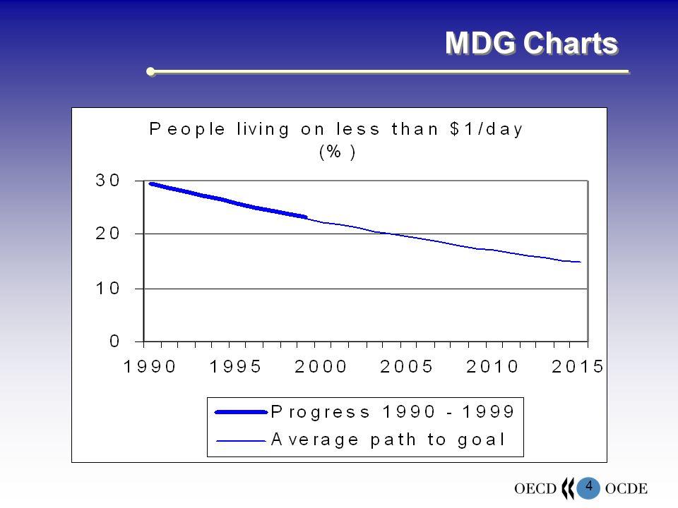 4 MDG Charts
