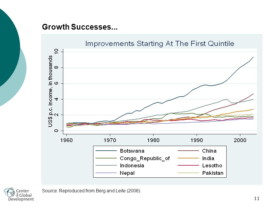 11 Growth Successes... Source: Reproduced from Berg and Leite (2006).