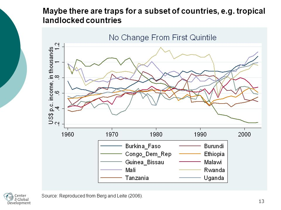 13 Maybe there are traps for a subset of countries, e.g.