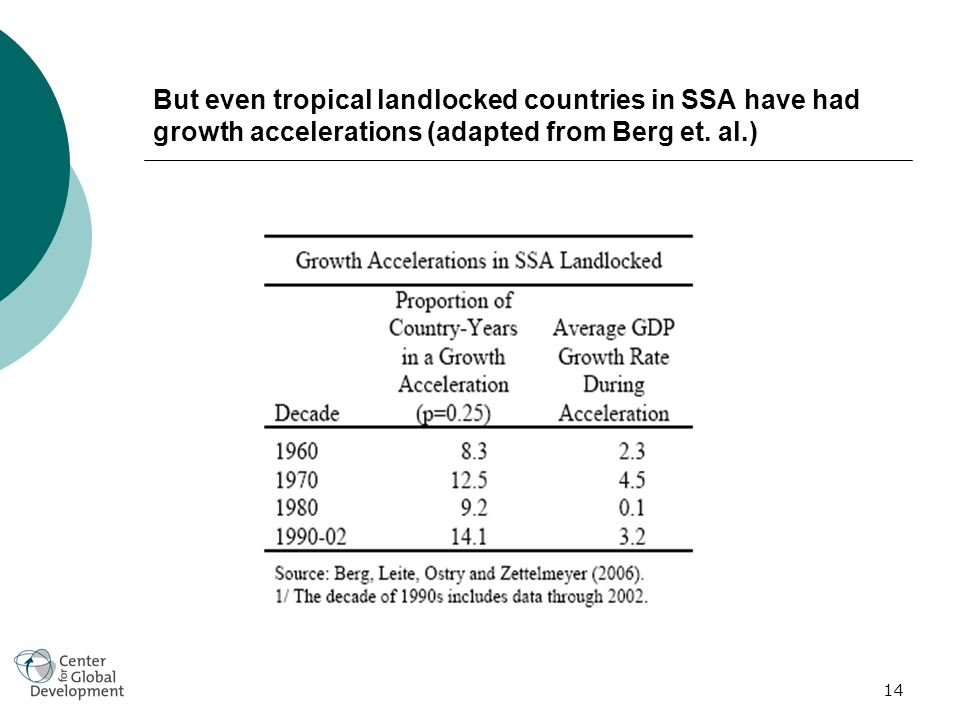 14 But even tropical landlocked countries in SSA have had growth accelerations (adapted from Berg et.