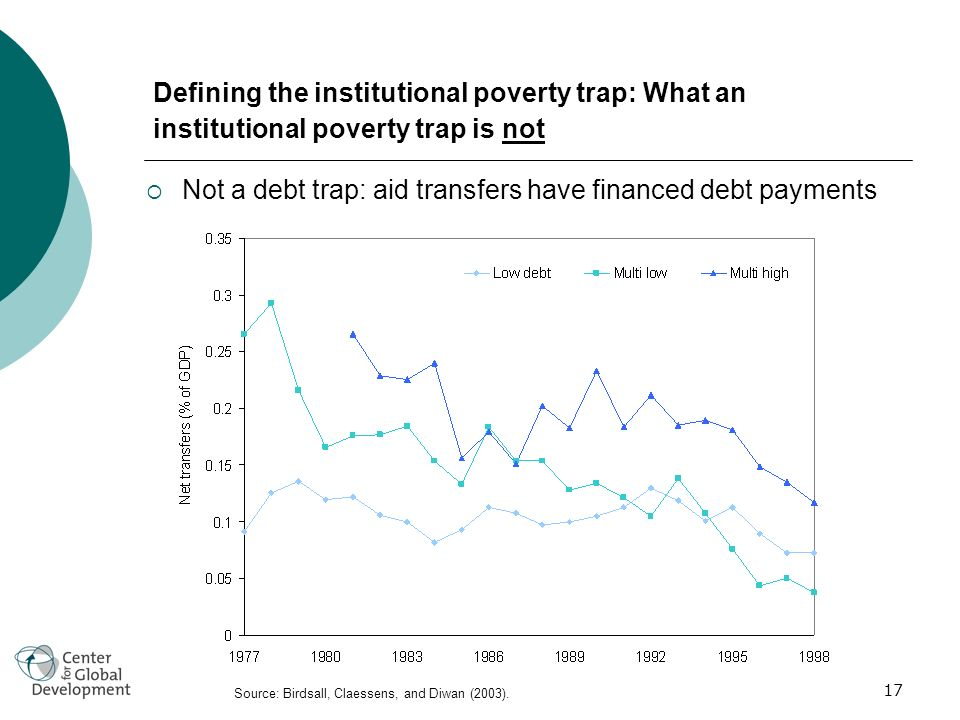 17 Defining the institutional poverty trap: What an institutional poverty trap is not Not a debt trap: aid transfers have financed debt payments Source: Birdsall, Claessens, and Diwan (2003).