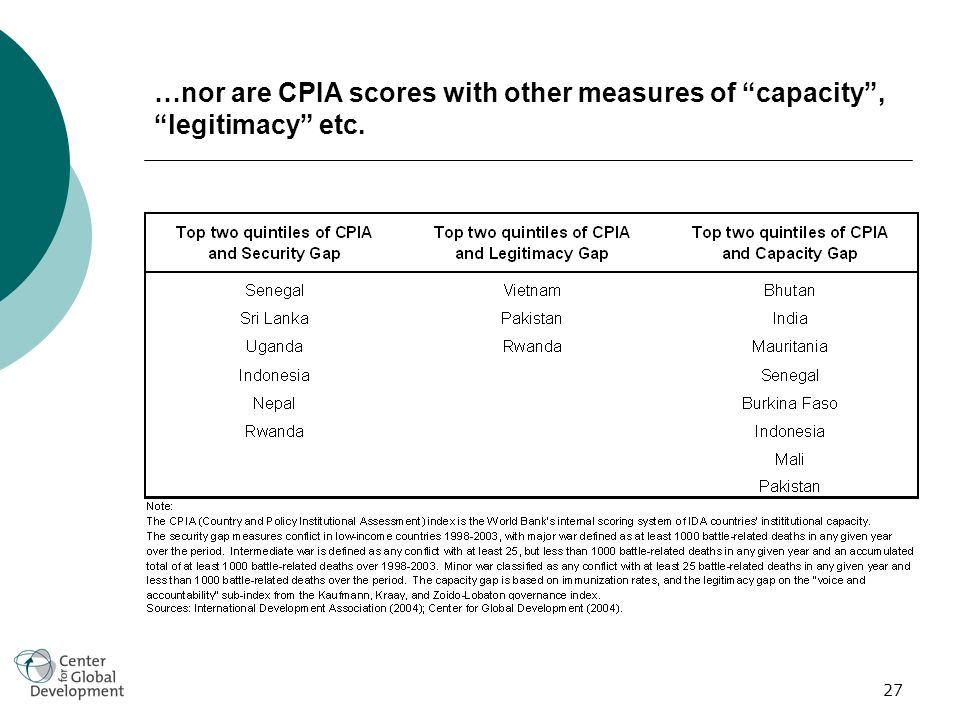 27 …nor are CPIA scores with other measures of capacity, legitimacy etc.