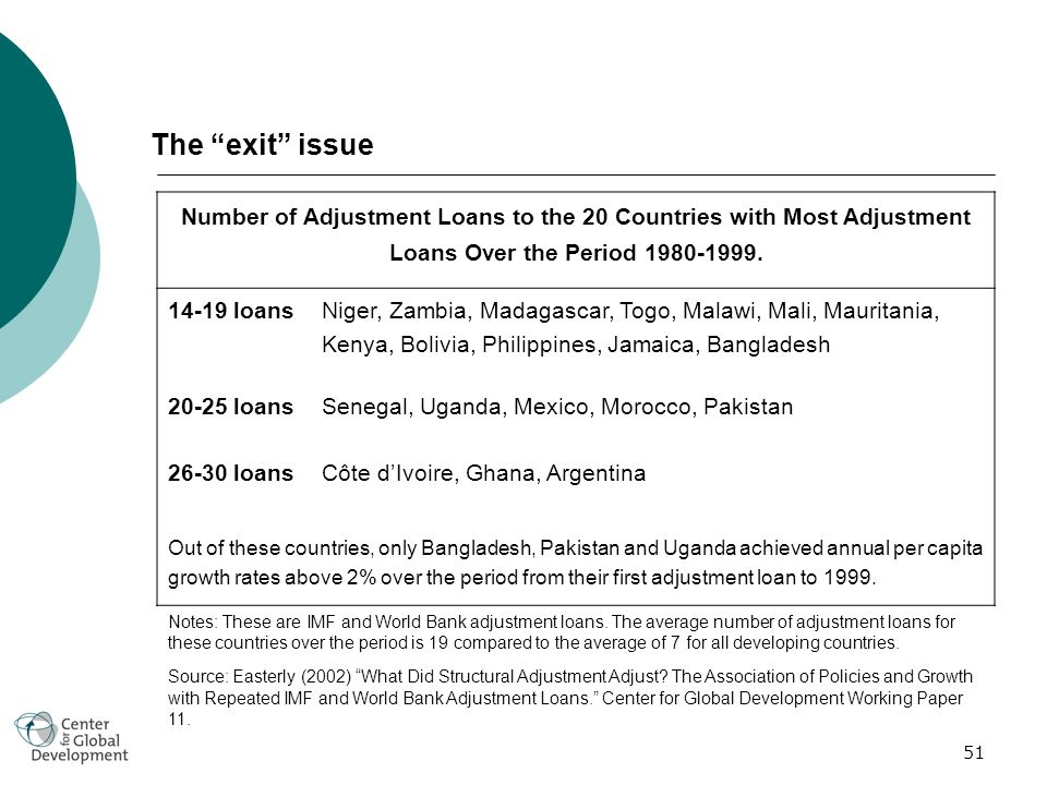 51 The exit issue Number of Adjustment Loans to the 20 Countries with Most Adjustment Loans Over the Period 1980-1999.