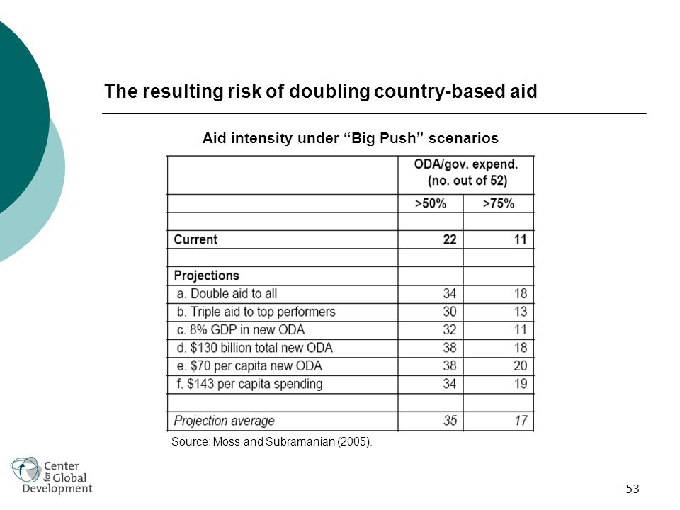 53 The resulting risk of doubling country-based aid Aid intensity under Big Push scenarios Source: Moss and Subramanian (2005).